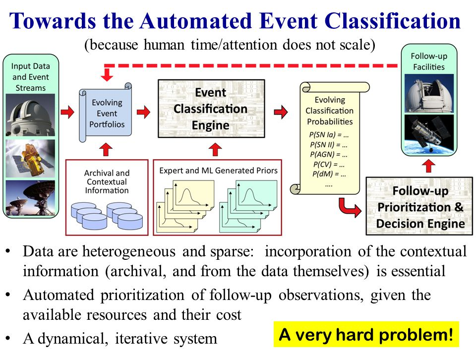 Towards the Automated Event Classification