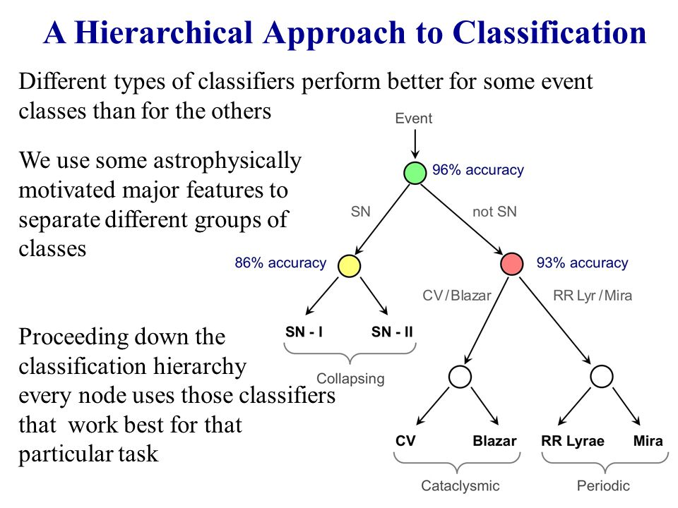 A Hierarchical Approach to Classification