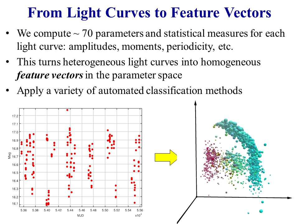From Light Curves to Feature Vectors