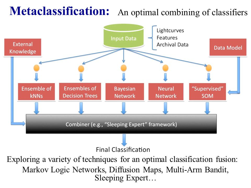 Metaclassification: An optimal combining of classifiers