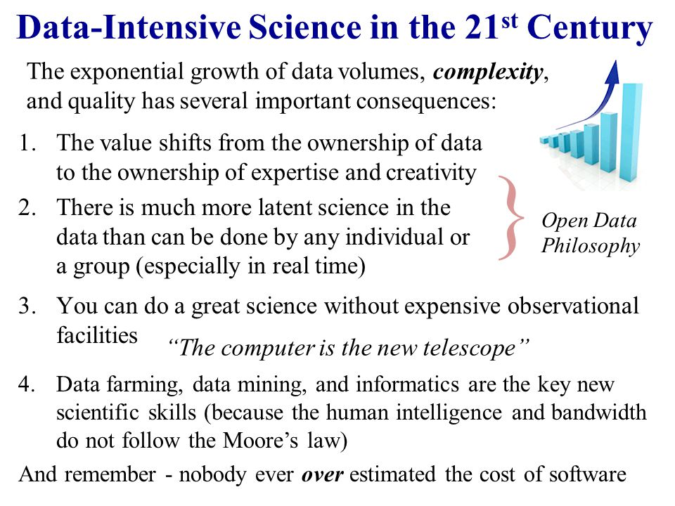 Data-Intensive Science in the 21st Century