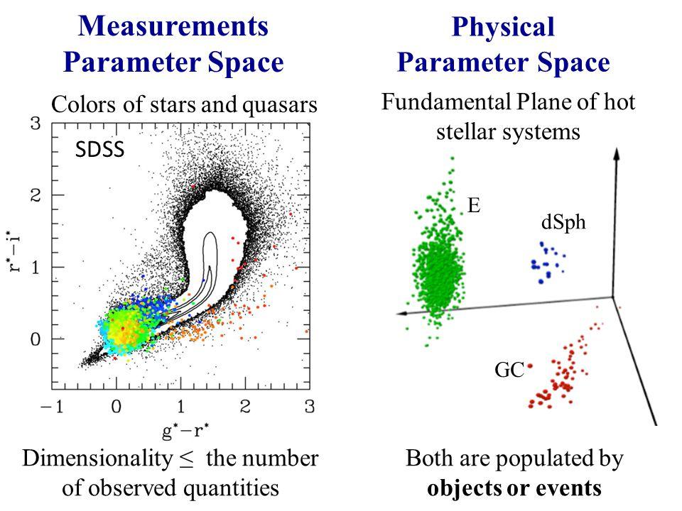 Measurements Parameter Space