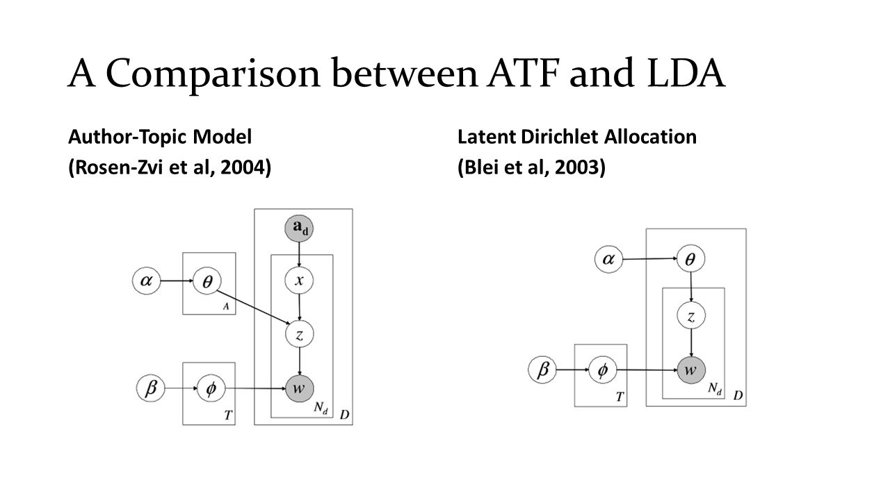 A Comparison between ATF and LDA