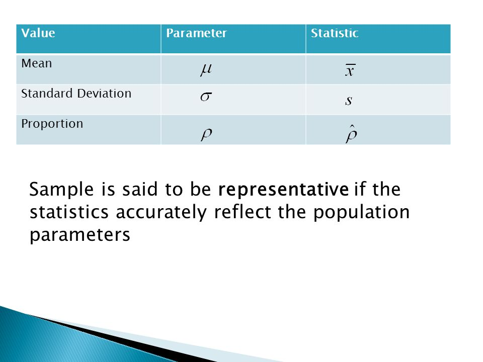 Value Parameter. Statistic. Mean. Standard Deviation. Proportion.