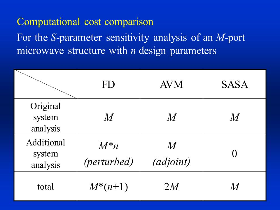Computational cost comparison
