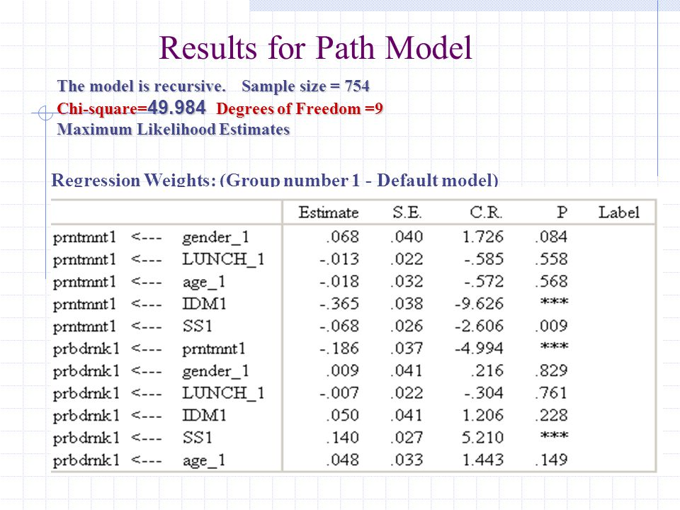 Results for Path Model The model is recursive. Sample size = 754. Chi-square=49.984 Degrees of Freedom =9.