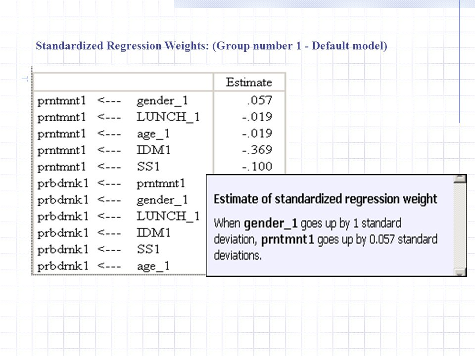 Standardized Regression Weights: (Group number 1 - Default model)