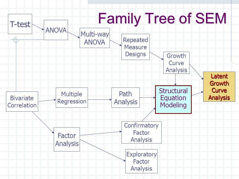 Family Tree of SEM T-test ANOVA Multi-way ANOVA Path Structural