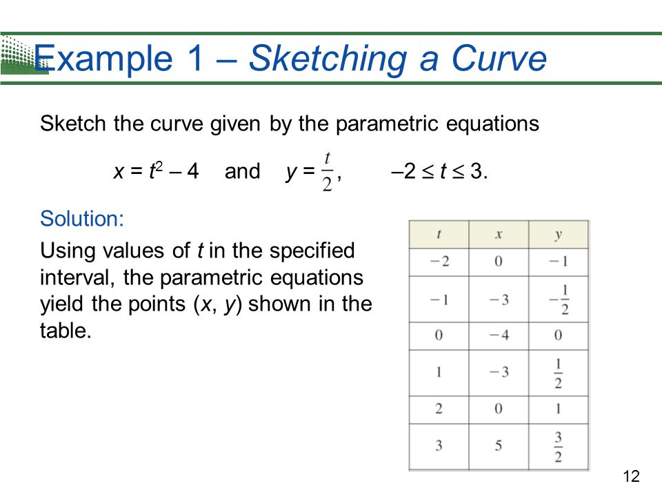 Example 1 – Sketching a Curve