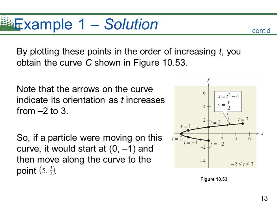 Example 1 – Solution cont'd. By plotting these points in the order of increasing t, you obtain the curve C shown in Figure 10.53.