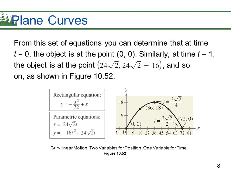 Plane Curves From this set of equations you can determine that at time