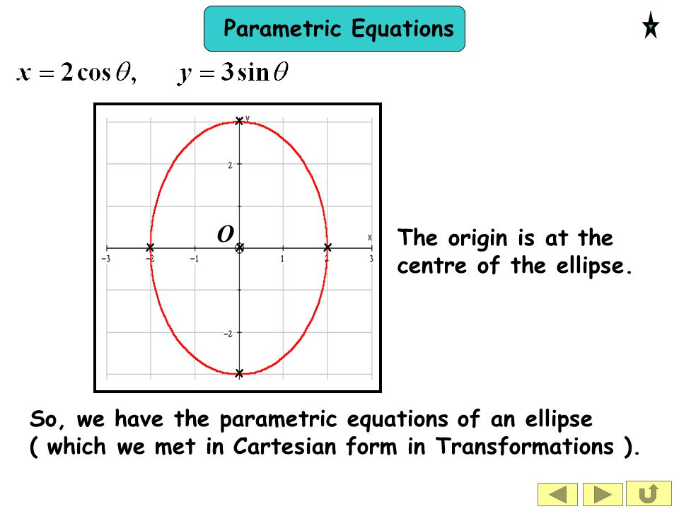 O The origin is at the centre of the ellipse.