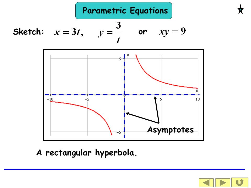 Sketch: or Asymptotes A rectangular hyperbola.