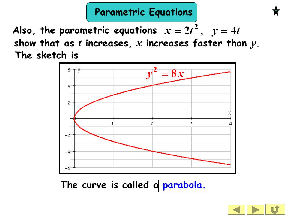 Also, the parametric equations