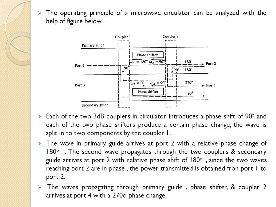 The operating principle of a microwave circulator can be analyzed with the help of figure below.