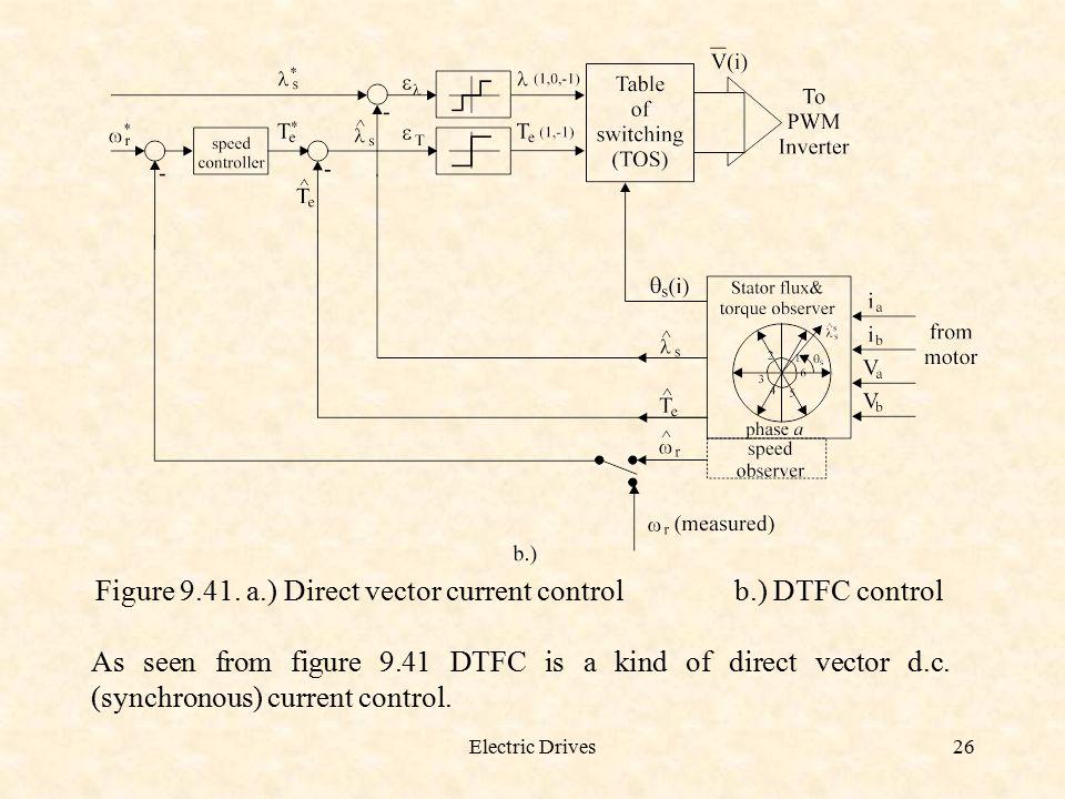Figure 9.41. a.) Direct vector current control b.) DTFC control