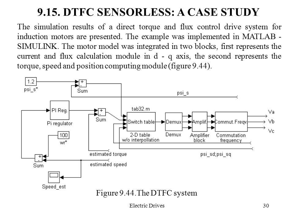 9.15. DTFC SENSORLESS: A CASE STUDY