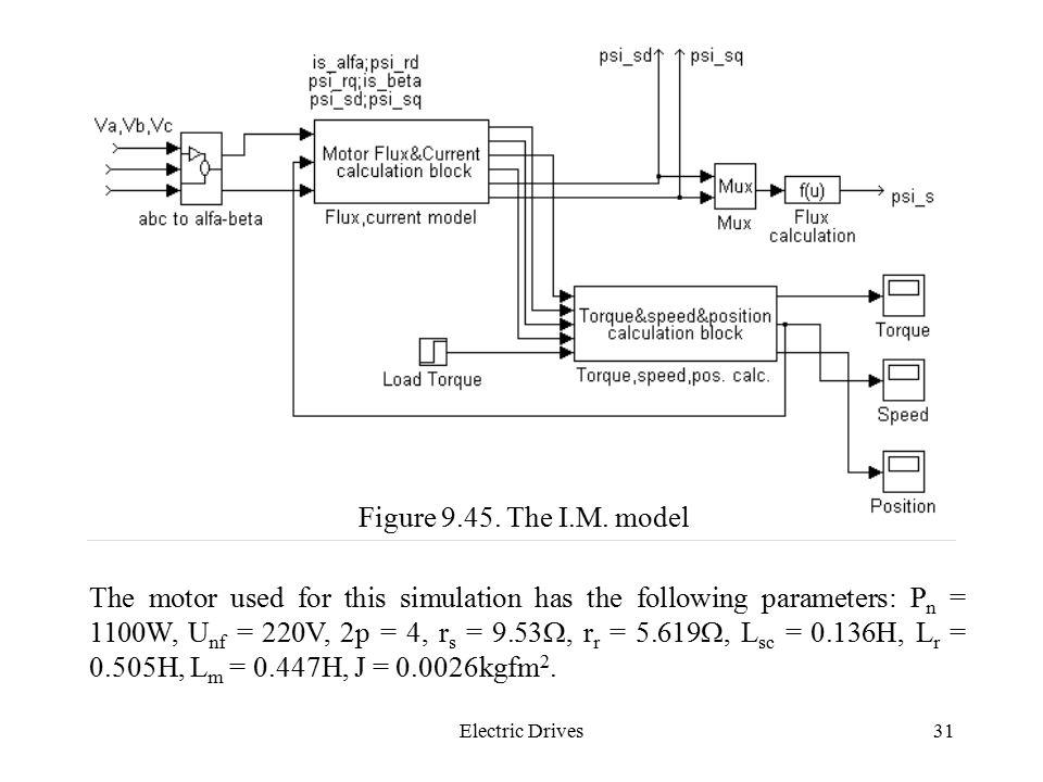 Figure 9.45. The I.M. model