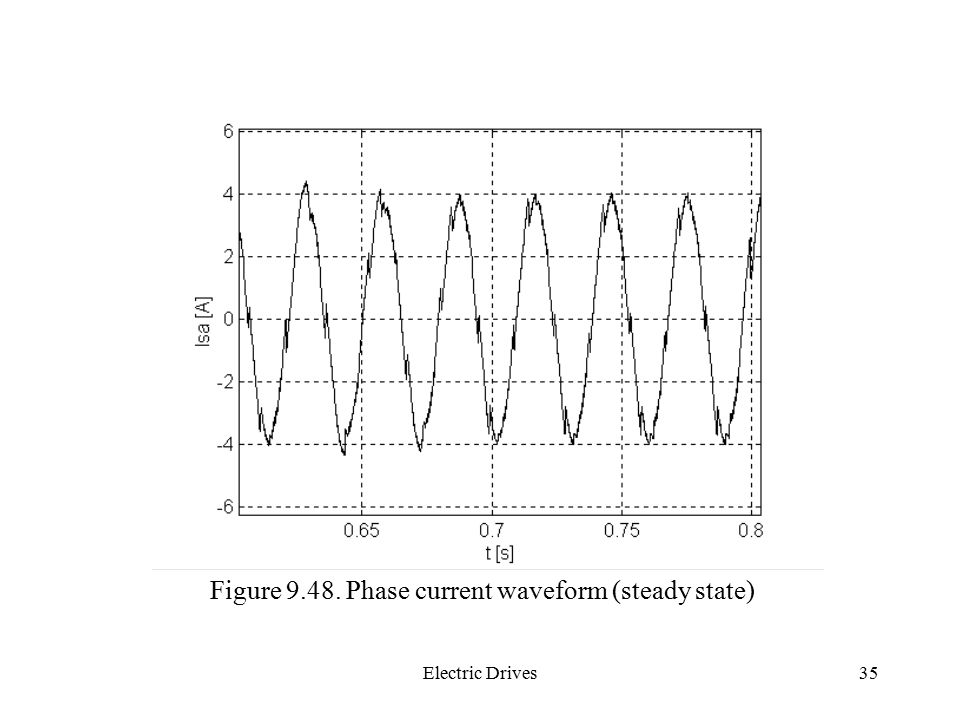 Figure Phase current waveform (steady state)