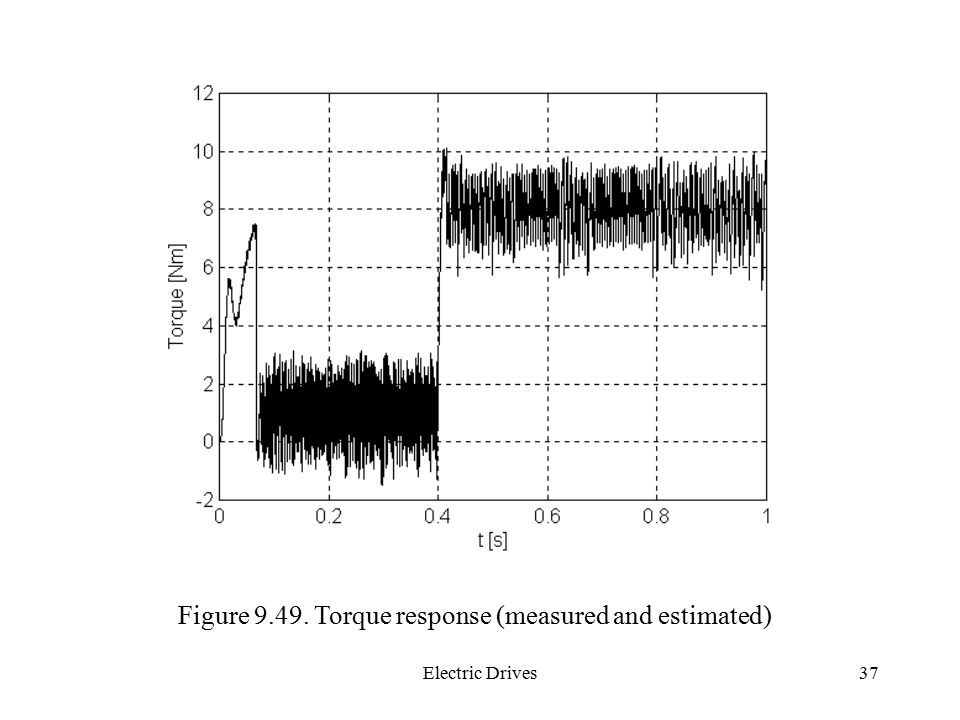Figure Torque response (measured and estimated)
