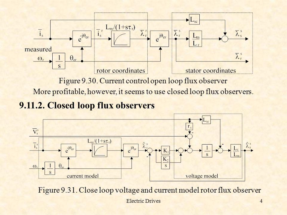 9.11.2. Closed loop flux observers