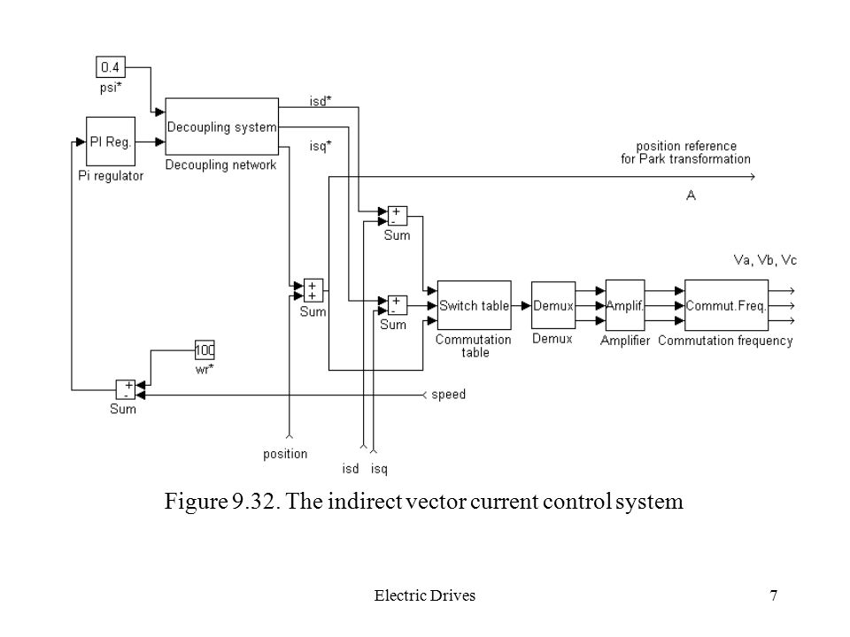 Figure 9.32. The indirect vector current control system