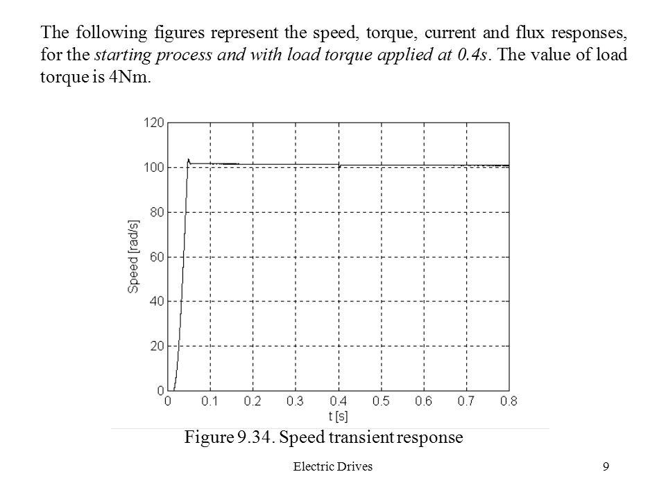 Figure 9.34. Speed transient response
