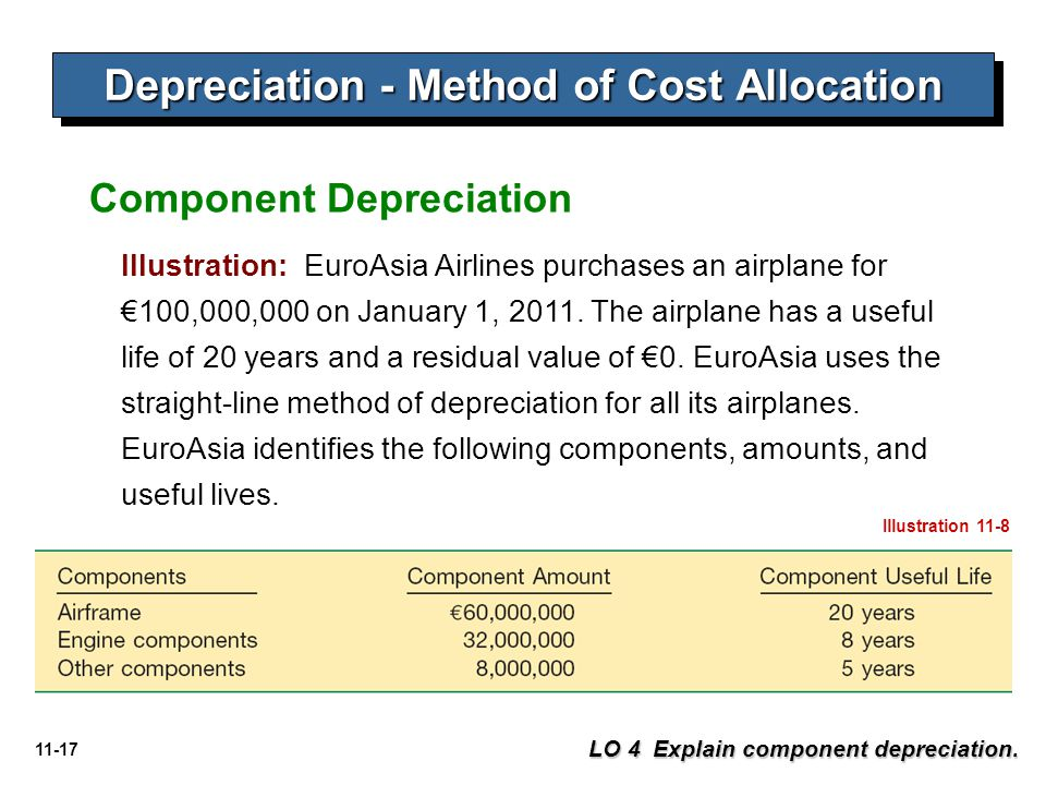 Depreciation - Method of Cost Allocation