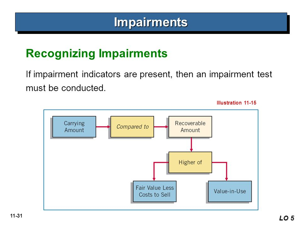 Impairments Recognizing Impairments