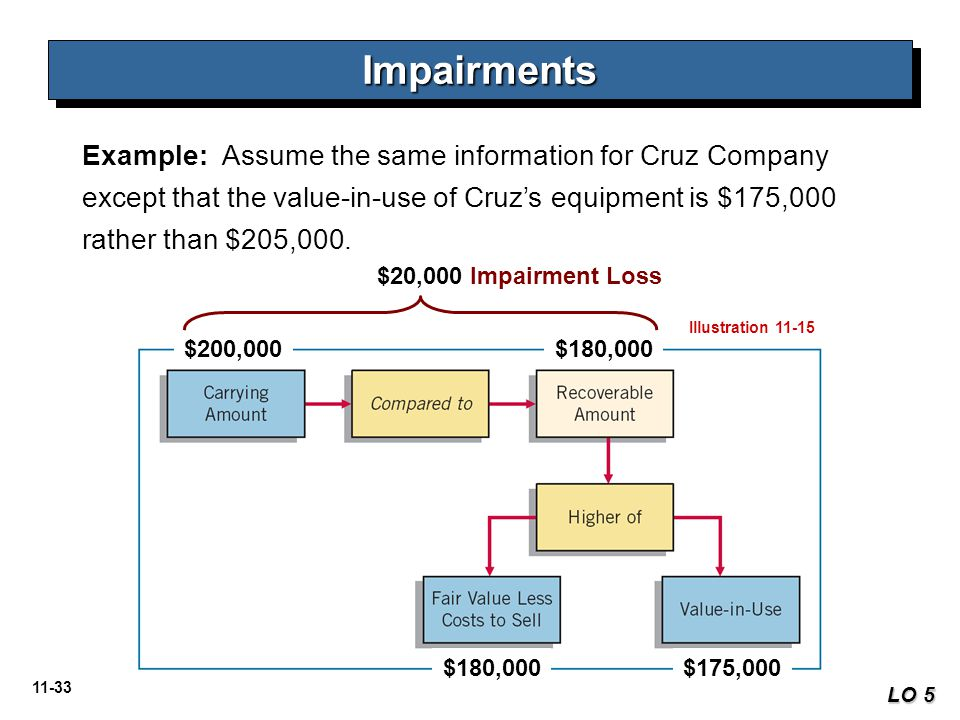 Impairments Example: Assume the same information for Cruz Company except that the value-in-use of Cruz's equipment is $175,000 rather than $205,000.