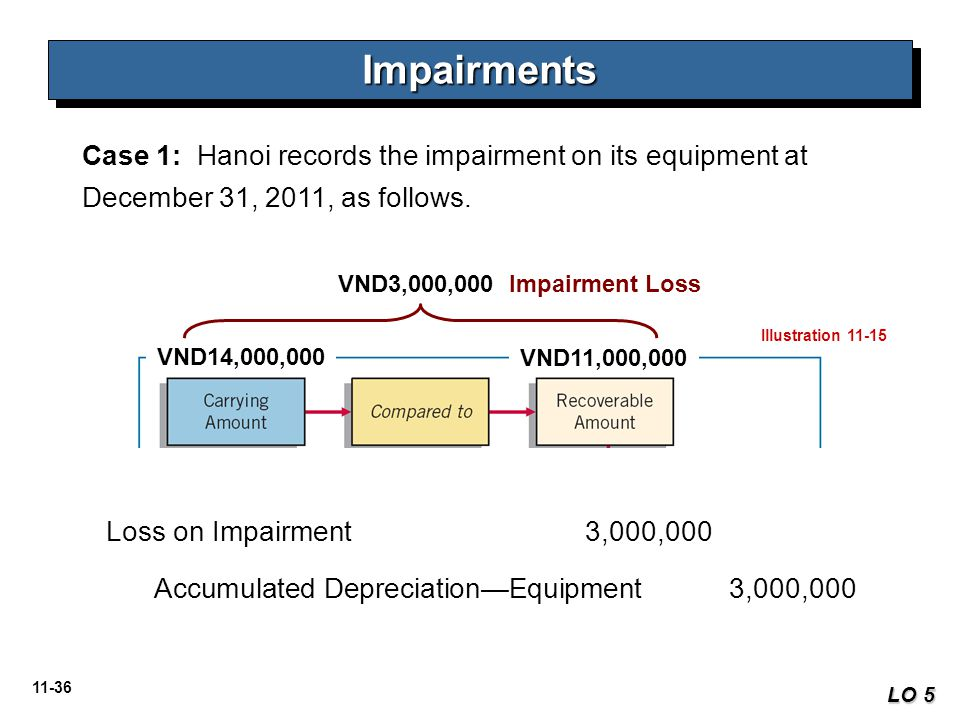 Impairments Case 1: Hanoi records the impairment on its equipment at December 31, 2011, as follows.