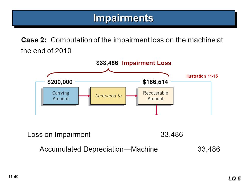 Impairments Case 2: Computation of the impairment loss on the machine at the end of 2010. $33,486 Impairment Loss.