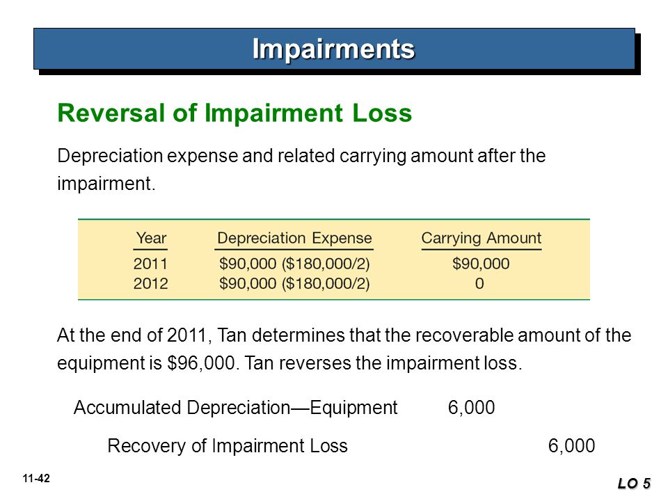 Impairments Reversal of Impairment Loss