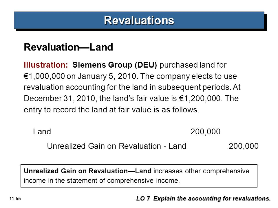 Revaluations Revaluation—Land