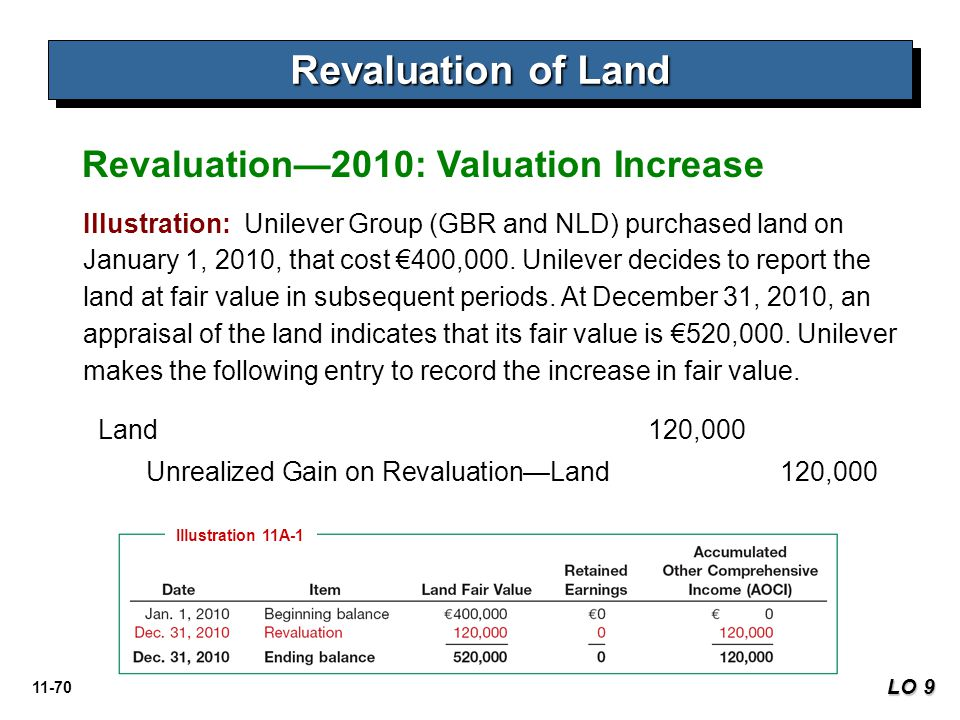 Revaluation of Land Revaluation—2010: Valuation Increase