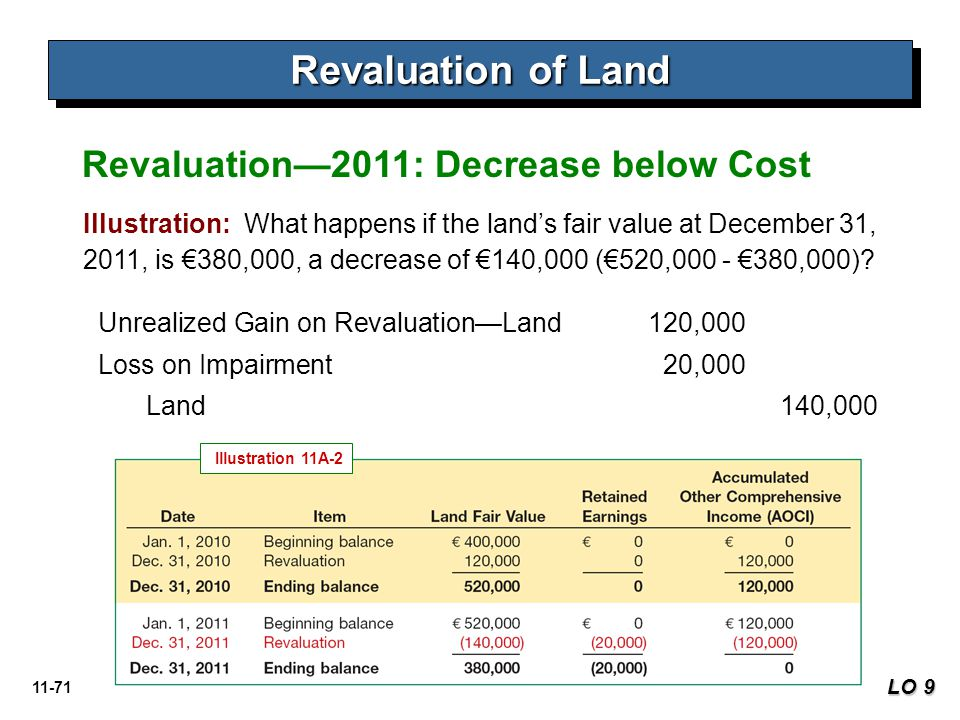 Revaluation of Land Revaluation—2011: Decrease below Cost