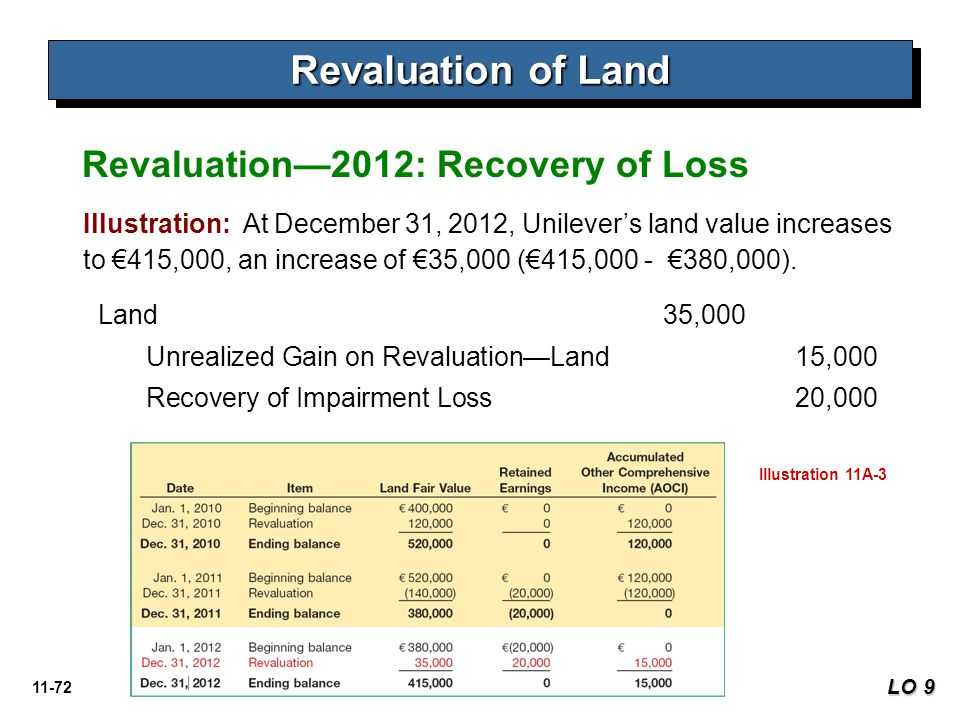 Revaluation of Land Revaluation—2012: Recovery of Loss