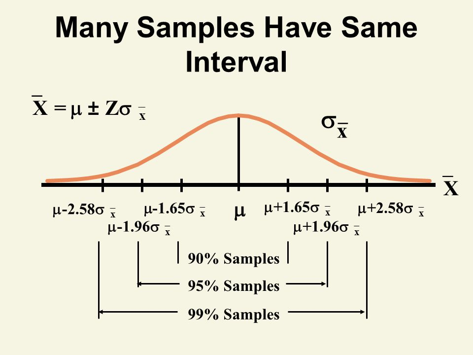 Many Samples Have Same Interval