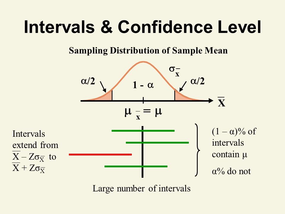 Intervals & Confidence Level