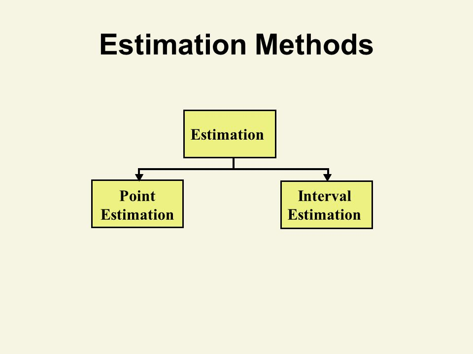Estimation Methods Estimation Interval Estimation Point Estimation 14