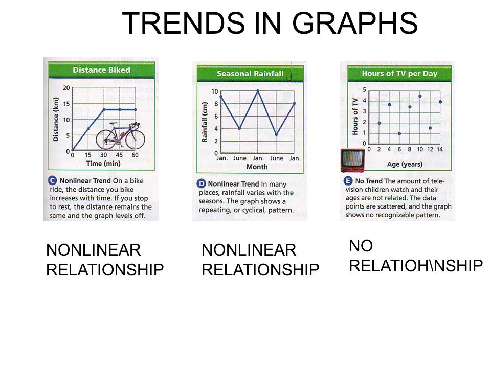 TRENDS IN GRAPHS NO RELATIOH\NSHIP NONLINEAR RELATIONSHIP
