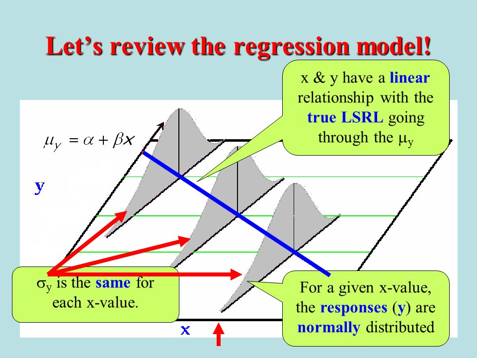 Let's review the regression model!
