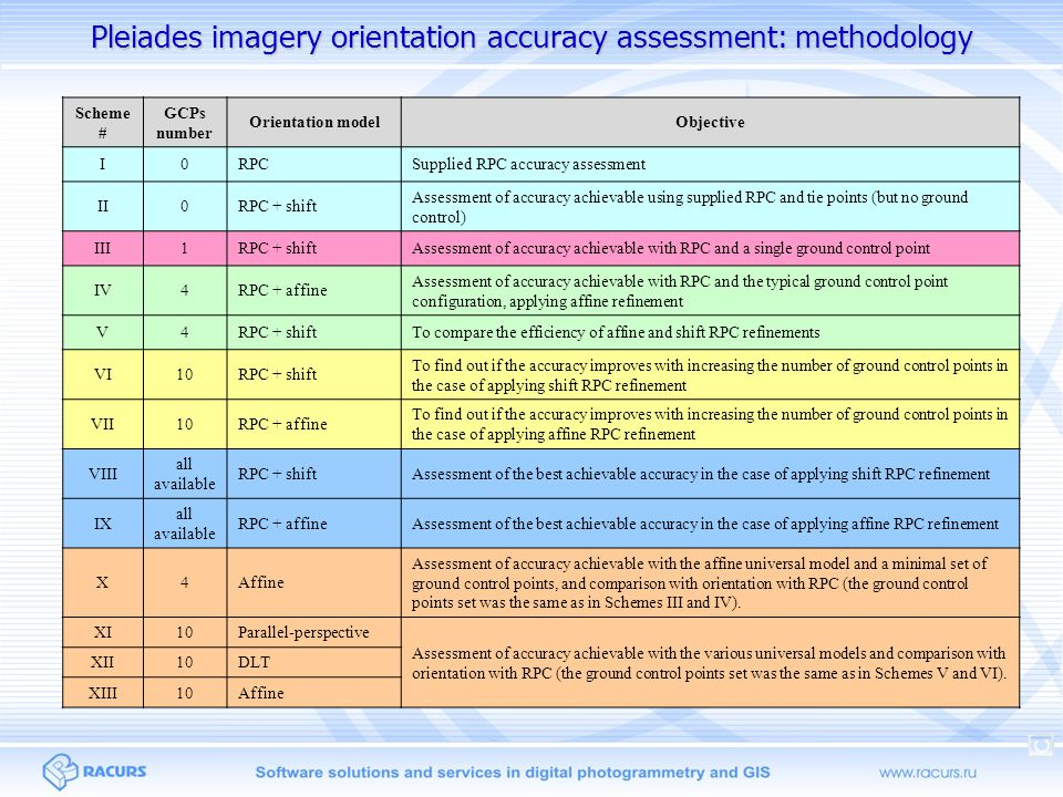 Pleiades imagery orientation accuracy assessment: methodology