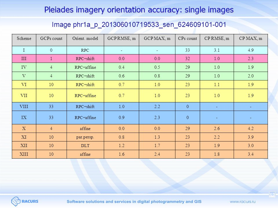 Pleiades imagery orientation accuracy: single images