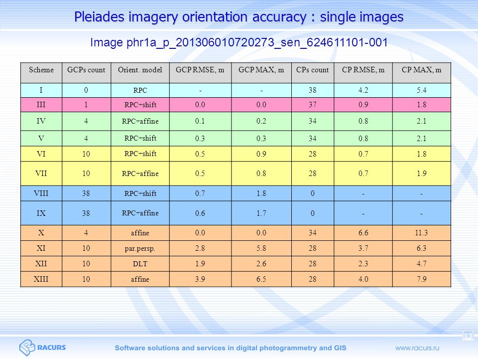 Pleiades imagery orientation accuracy : single images