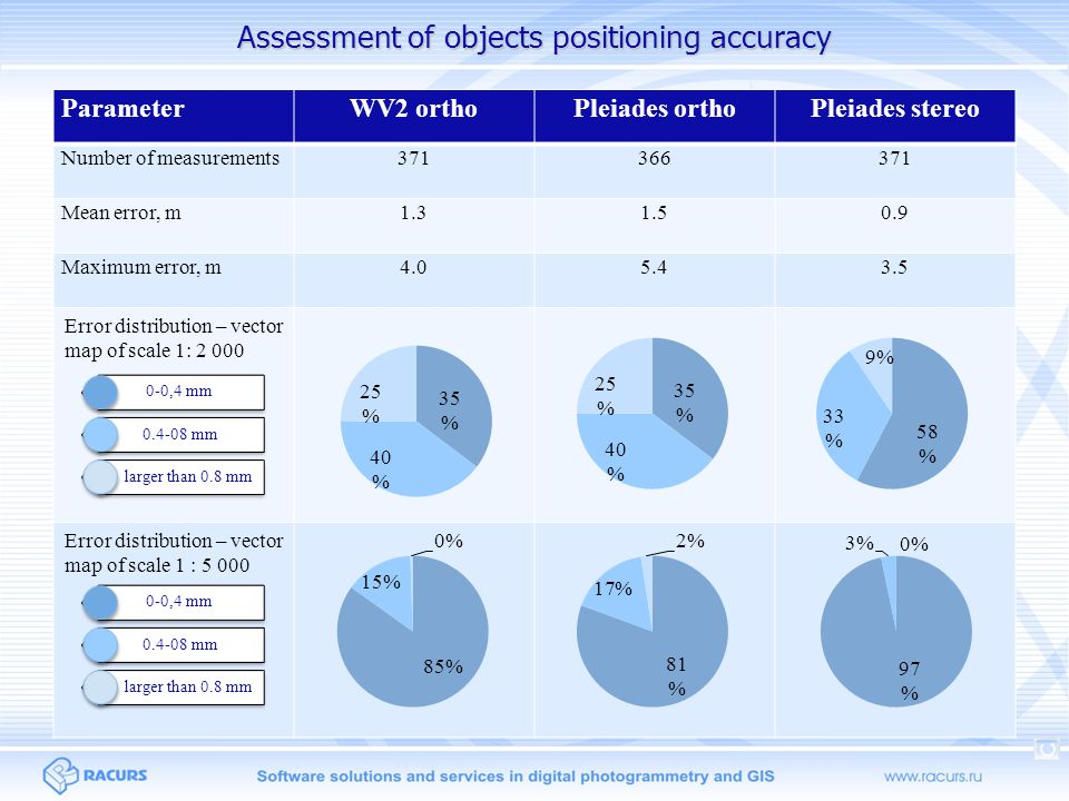 Assessment of objects positioning accuracy