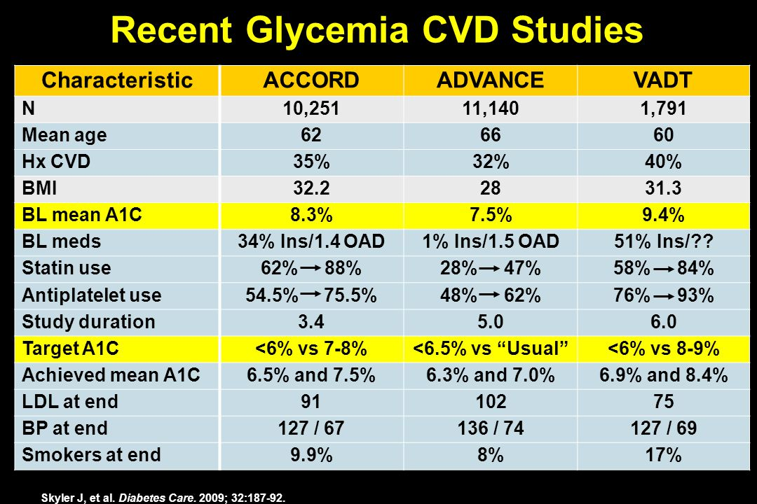 Recent Glycemia CVD Studies