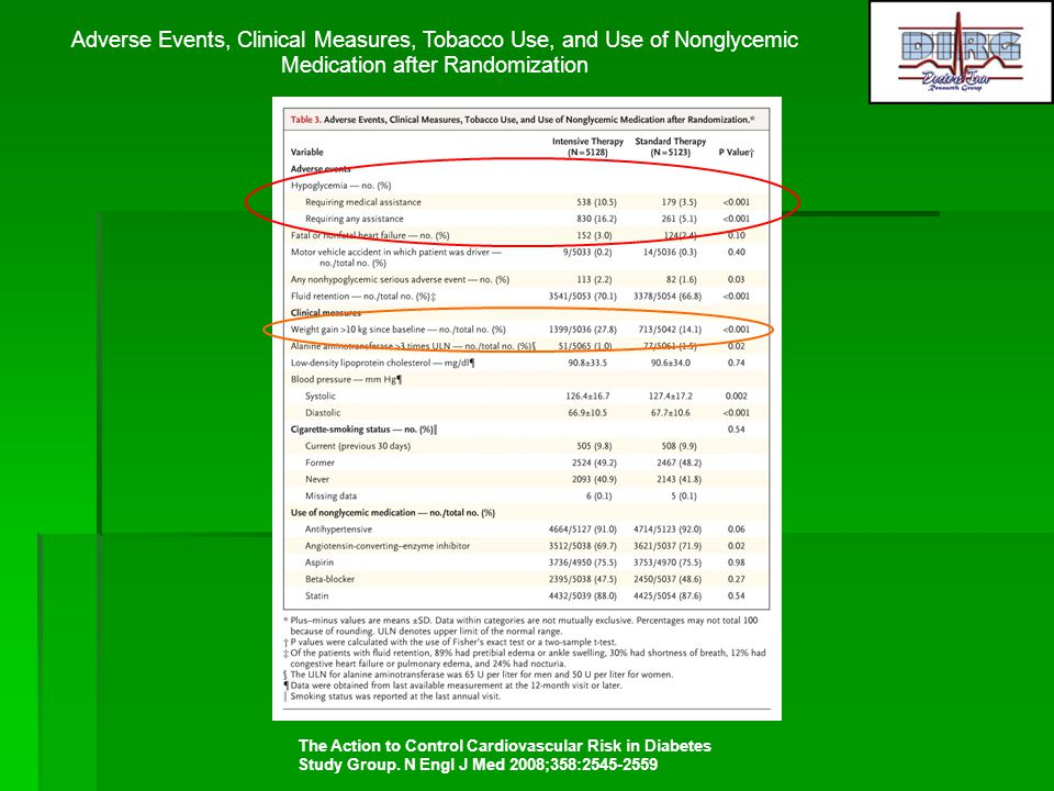 Adverse Events, Clinical Measures, Tobacco Use, and Use of Nonglycemic Medication after Randomization