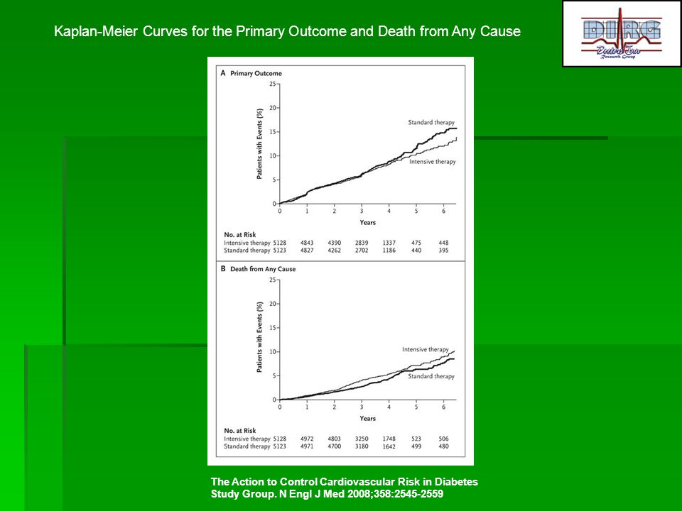 Kaplan-Meier Curves for the Primary Outcome and Death from Any Cause