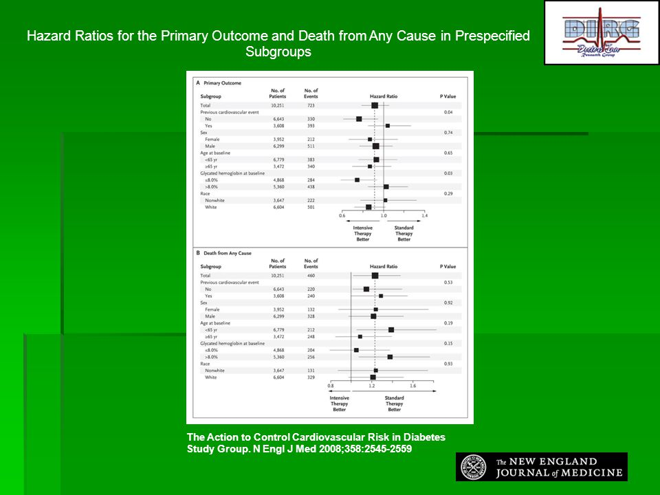 Hazard Ratios for the Primary Outcome and Death from Any Cause in Prespecified Subgroups